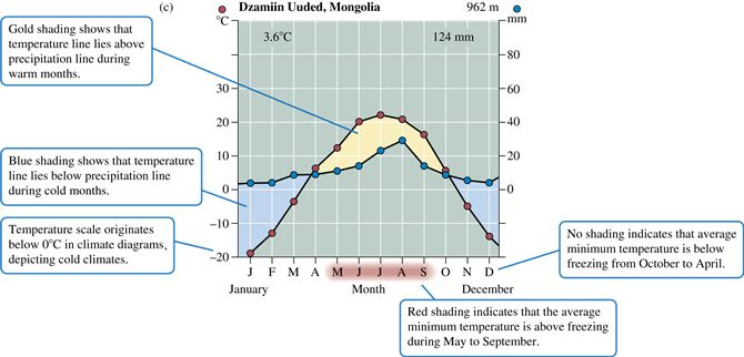 B  Climate Diagram For A Rain Forest Climate U00c3 U0192 U00c2 U00a2 U00c3 U00a2 U00e2 U20ac U0161 U00c2 U00ac U00c3