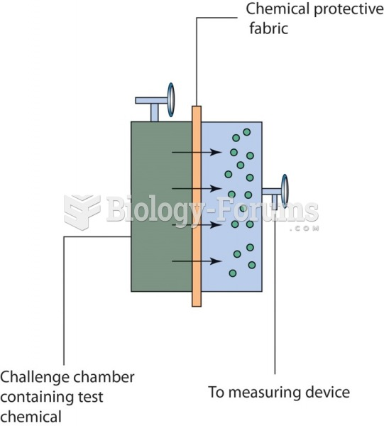 Schematic drawing of a permeation test cell used to measure the permeation rate of chemicals through ...