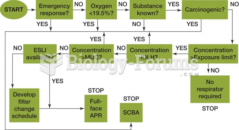 Respirator decision logic based on the EPA method. It is very important to know when to use supplied ...