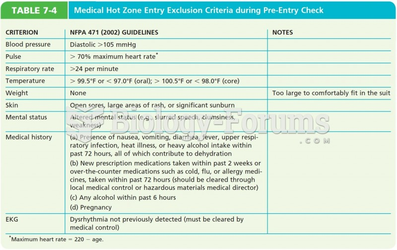 Medical Hot Zone Entry Exclusion Criteria During Pre-Entry Check