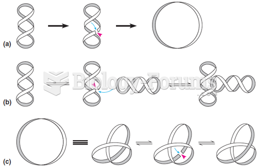 The types of topological interconversions catalyzed by type II topoisomerases