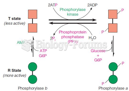 Control of glycogen phosphorylase activity