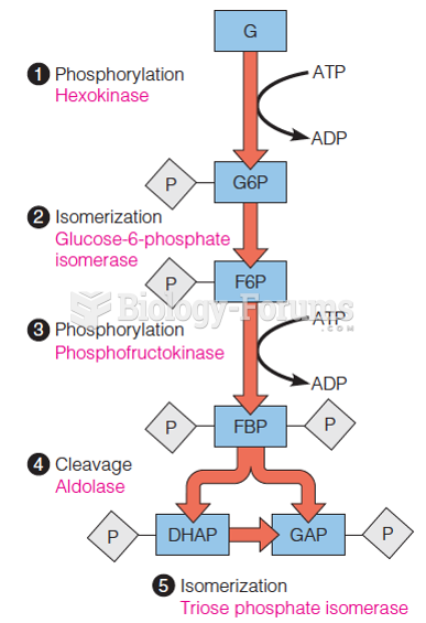 The first five reactions constitute the energy-investment phase of glycolysis
