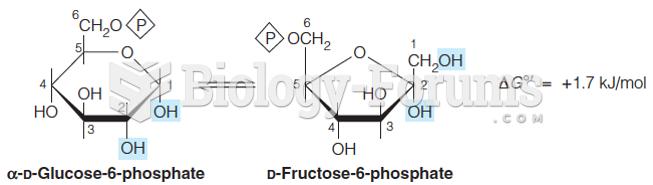 Reaction 2: Isomerization of Glucose-6-phosphate