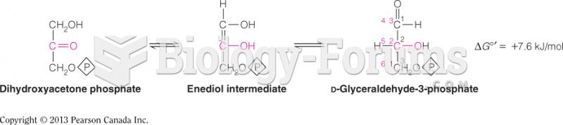 Reaction 5: Isomerization of Dihydroxyacetone Phosphate