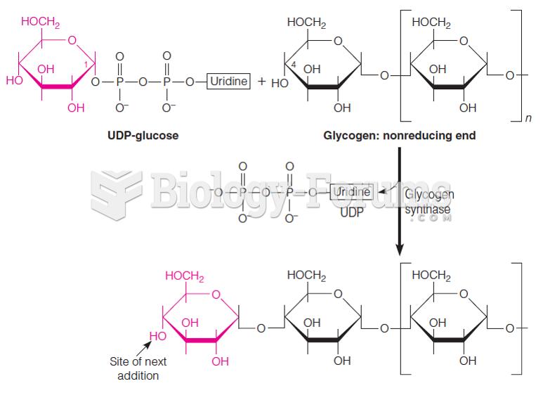 The glycogen synthase reaction