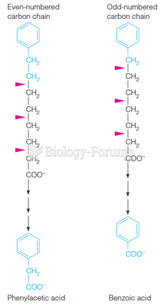 Knoop's experiments to determine the b-oxidation of fatty acids