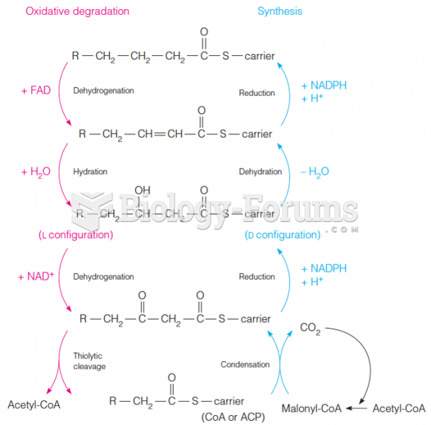 Chemical similarities between oxidation and synthesis of a fatty acid