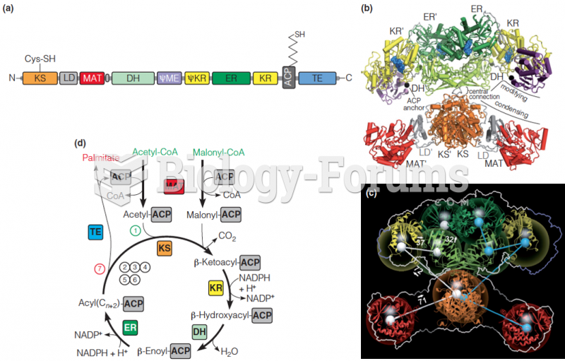 Structure and swinging arm mechanism in the mammalian fatty acid synthase complex