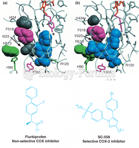Structural basis for selective inhibition of COX-2