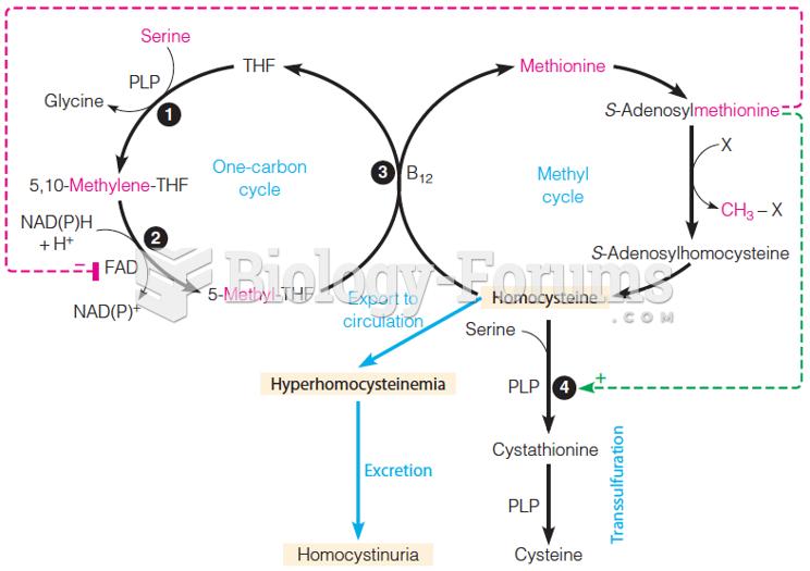 Methyl group metabolism and homocystinuria