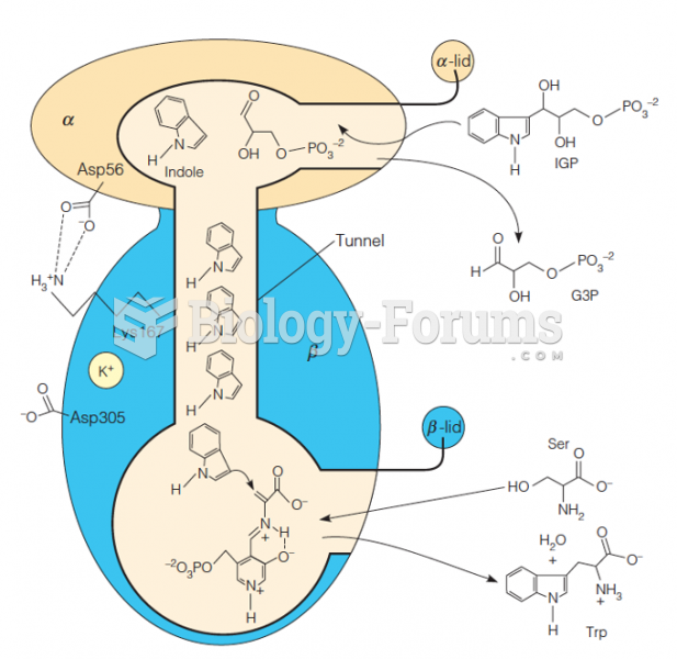 Schematic depiction of the action of tryptophan synthase in one functional unit