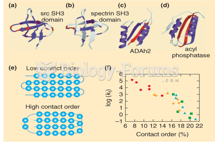 Protein topology and folding rates