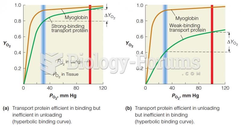 Cooperative vs. noncooperative O2-binding curves