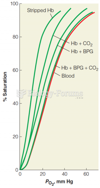Combined effects of CO2 and BPG on oxygen binding by hemoglobin