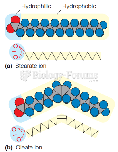Structures of the ionized forms of some representative fatty acids (part 2)