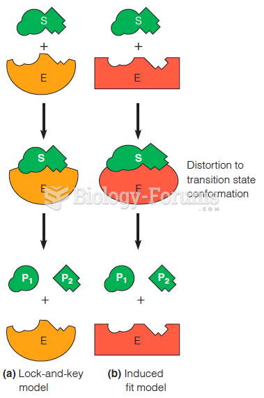 Two models for enzyme–substrate interaction