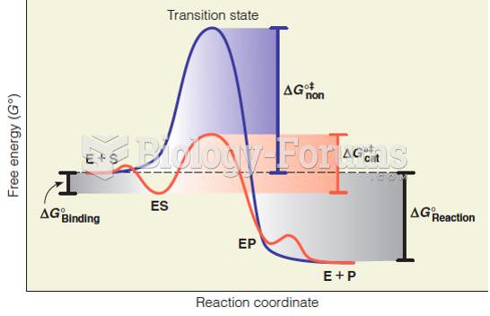 Reaction coordinate diagram for a simple enzyme catalyzed reaction