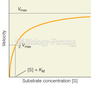 Reaction velocity as a function of substrate concentration