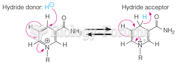 NADH acts as a reducing agent in several reactions
