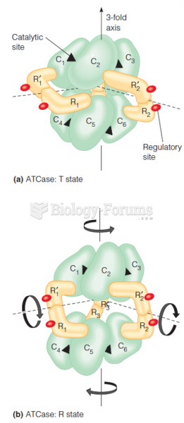 The Regulation of Enzyme Activity: Allosteric Enzymes