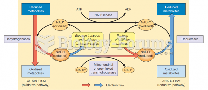 Nicotinamide nucleotides in catabolism and biosynthesis