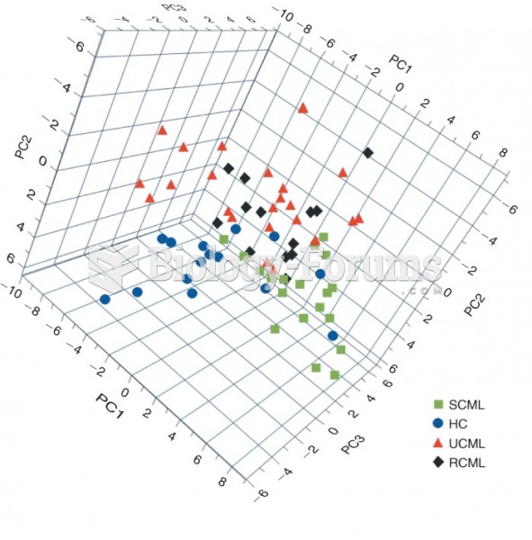 Principal component analysis of blood plasma metabolites in chronic myeloid leukemia (CML) patients