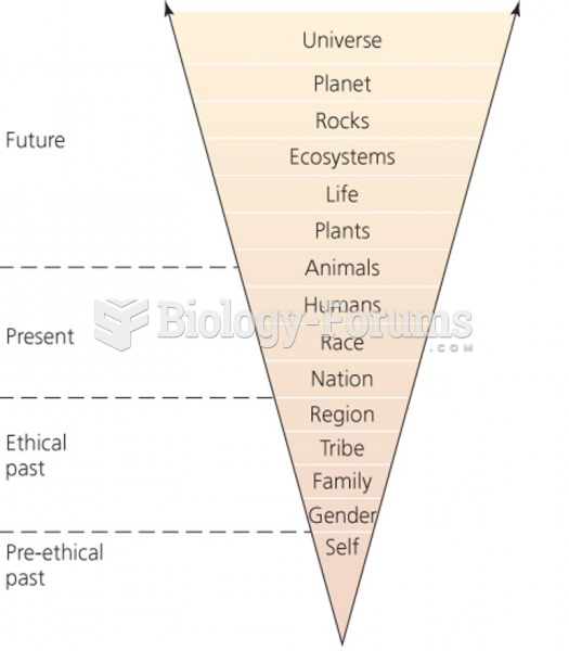 Environmental ethics pertains to humans and the environment
