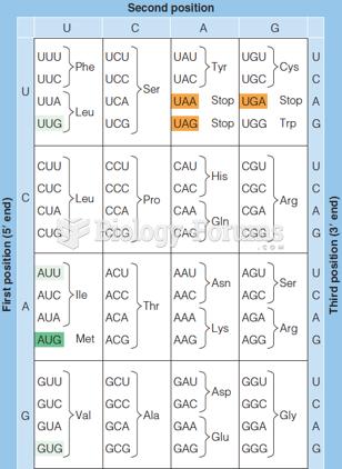 The genetic code (as written in RNA)
