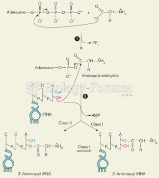 Formation of aminoacyl tRNAs by aminoacyl tRNA synthetase