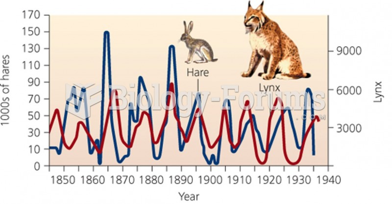 "Hares and Lynx population change ""الأرانب البرية و الوشق"""
