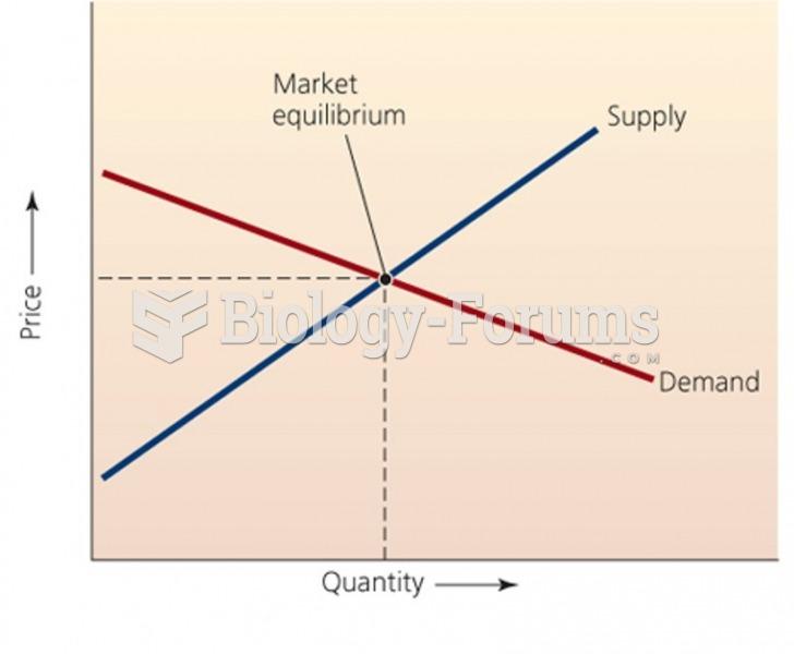 Classic Supply - Demand Curve