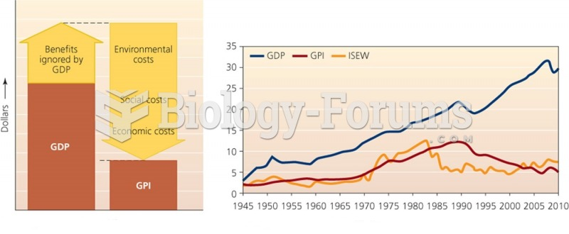Components of GDP vs. GPI