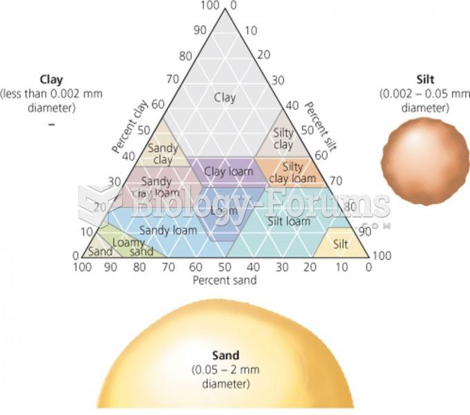 "Soil texture ""تركيبة التربة"""