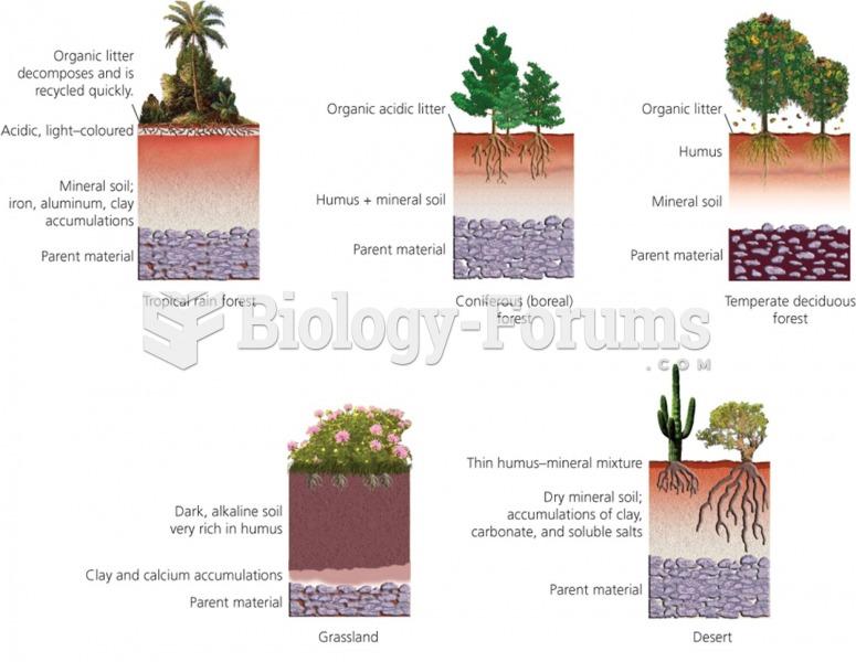 Regional differences affect soil fertility