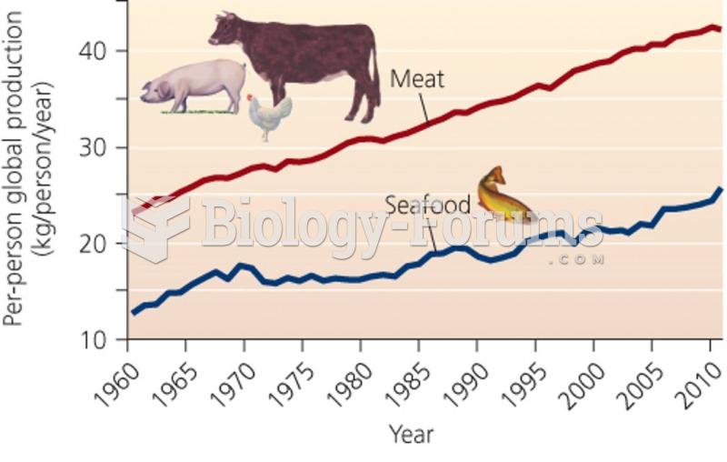 "Consumption of animal products ""استهلاك المنتجات الحيوانية"""