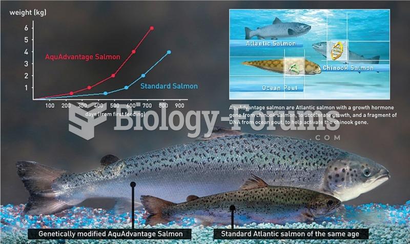 "Benefits and Drawbacks of Aquaculture ""فوائد وعيوب تربية الأحياء"""