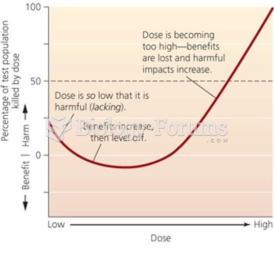 J or U dose-response curve