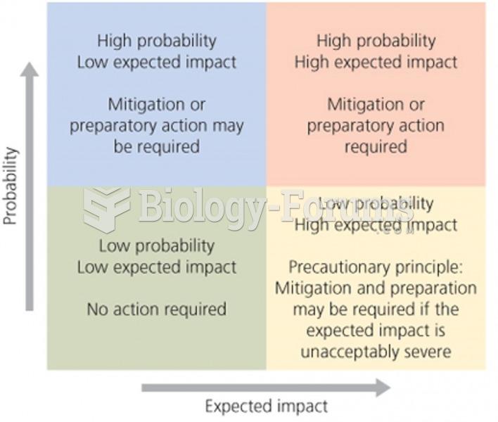 Risk assessment analyzes