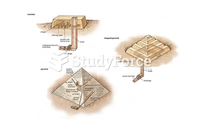 ELEMENTS OF ARCHITECTURE: Mastaba To Pyramid