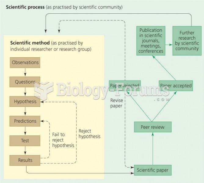 Scientific process and the scientific method