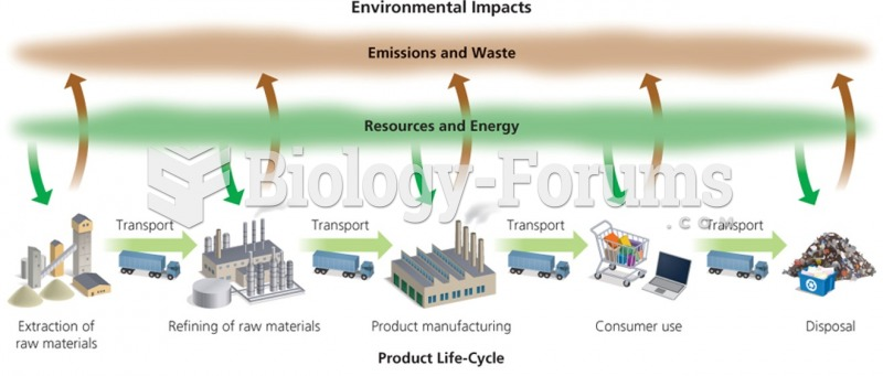 Industrial Waste and the Impact on the Environment