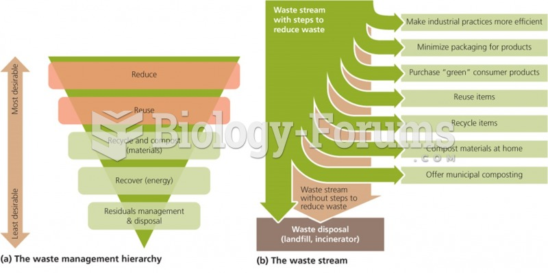 Waste Generation and Management