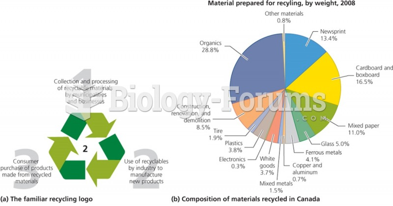 Waste Reduction and Recycling in Canada