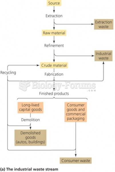 Industrial solid waste process flow diagram