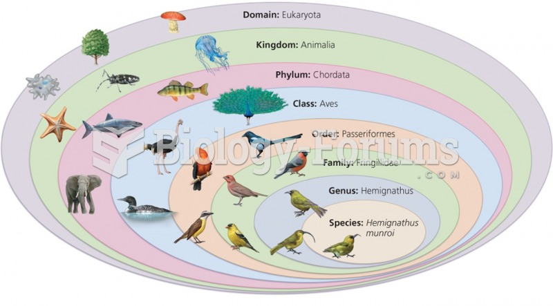Biological Diversity: Complex patterns of diversity