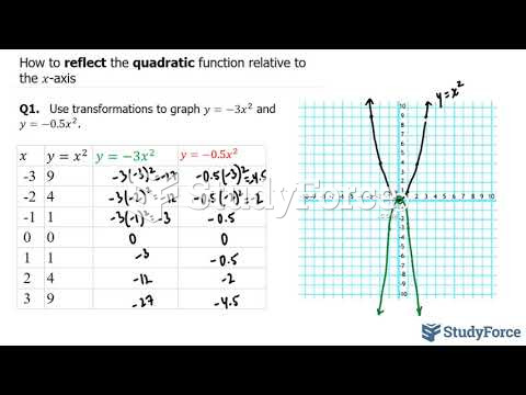 How to reflect the quadratic function relative to the x-axis