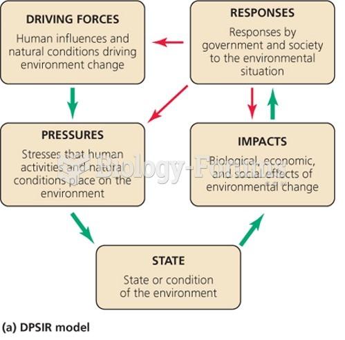 DPSIR Model