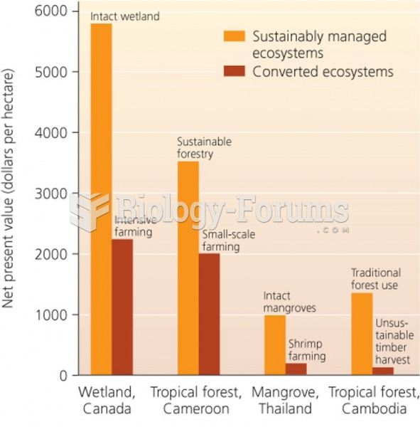 Economic value (Dollars per Hectare) of sustainable ecosystems