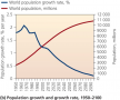 Population growth and growth rate, 1950 - 2100